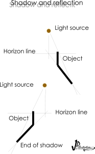 pattern and principle of shadow and  light